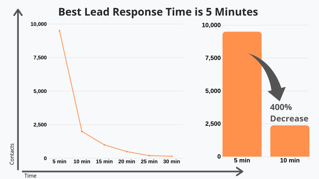 lead-response-best-practices-five-minutes